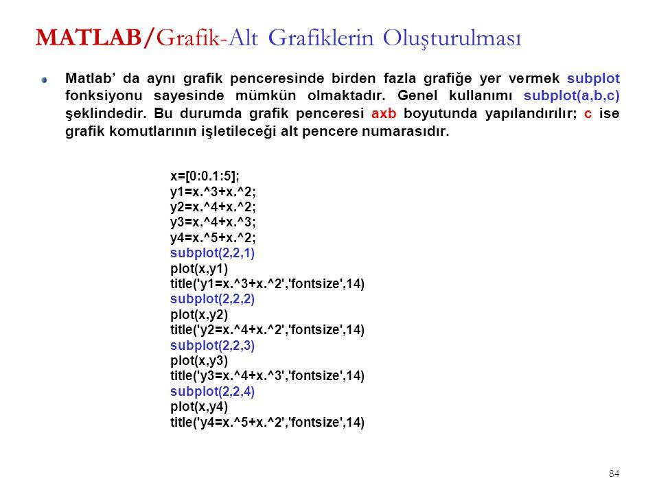 MATLAB/Grafik-Alt Grafiklerin Oluşturulması