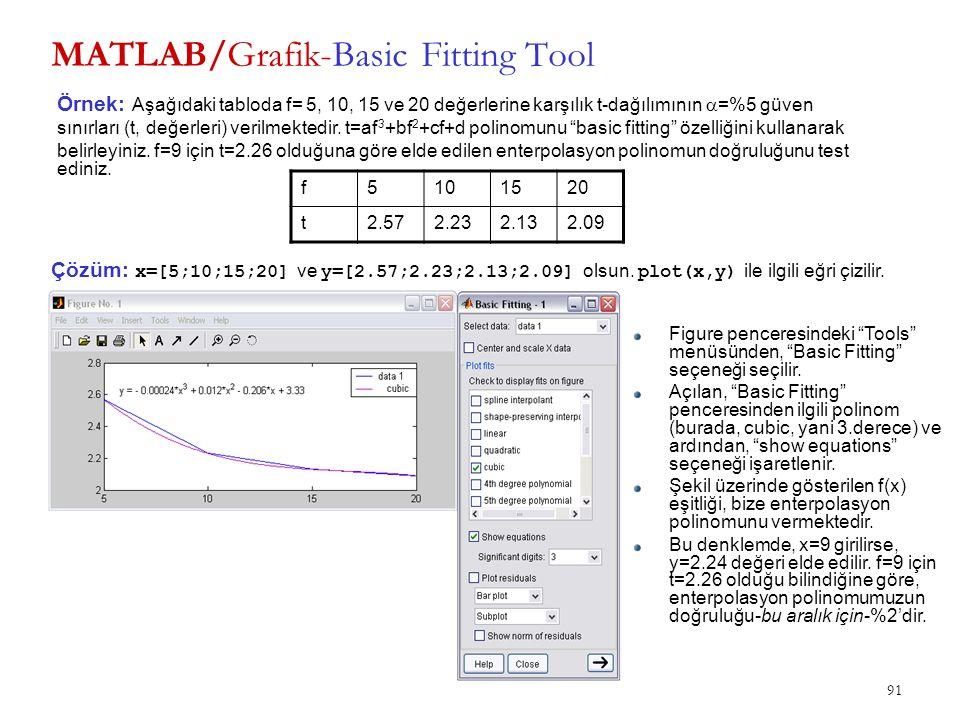 MATLAB/Grafik-Basic Fitting Tool