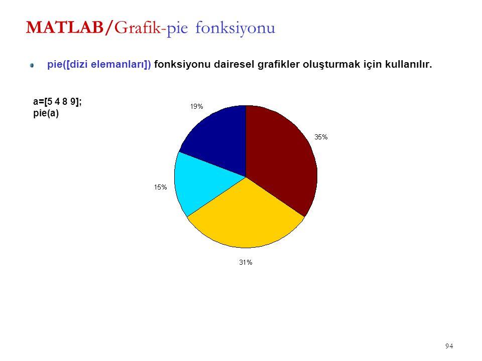 MATLAB/Grafik-pie fonksiyonu