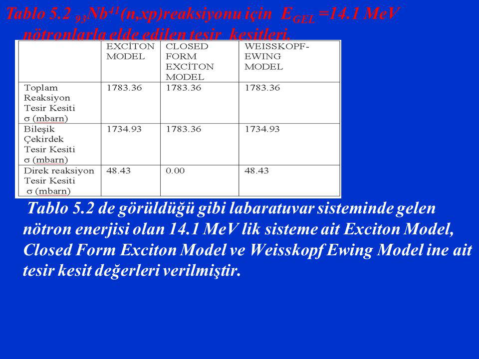 Tablo 5. 2 93Nb41(n,xp)reaksiyonu için EGEL =14