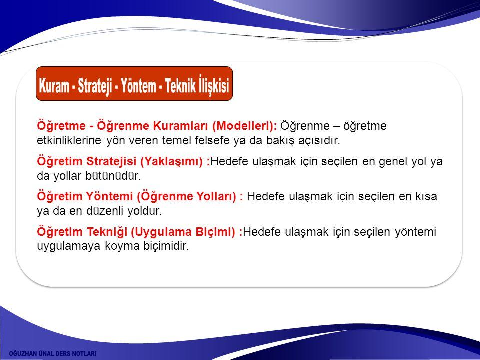 Kuram - Strateji - Yöntem - Teknik İlişkisi