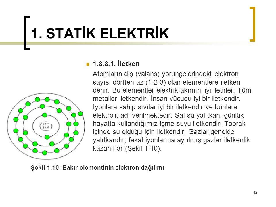 1. STATİK ELEKTRİK 1.3.3.1. İletken