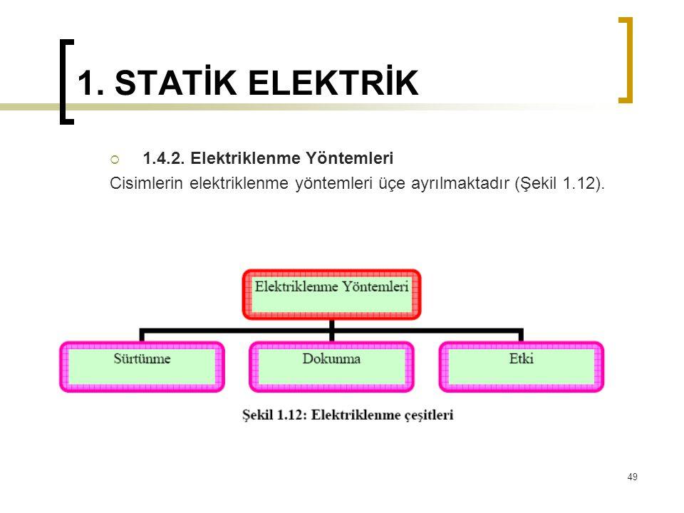 1. STATİK ELEKTRİK 1.4.2. Elektriklenme Yöntemleri