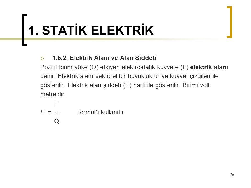 1. STATİK ELEKTRİK 1.5.2. Elektrik Alanı ve Alan Şiddeti