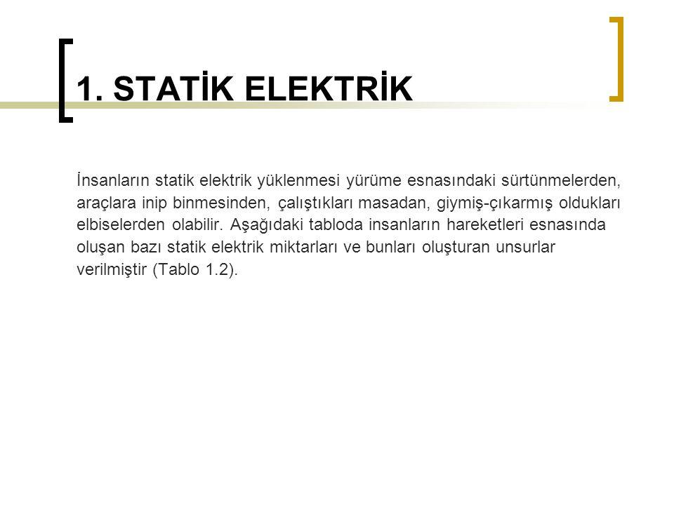 1. STATİK ELEKTRİK İnsanların statik elektrik yüklenmesi yürüme esnasındaki sürtünmelerden,