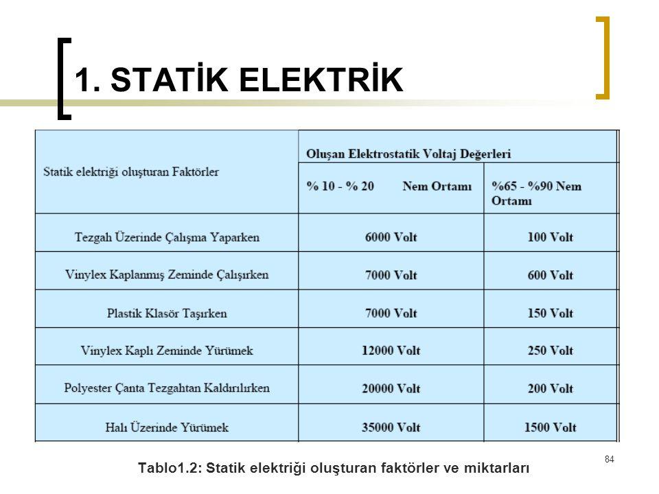 1. STATİK ELEKTRİK Tablo1.2: Statik elektriği oluşturan faktörler ve miktarları