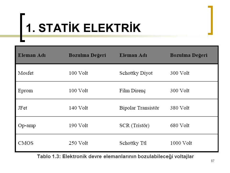 1. STATİK ELEKTRİK Tablo 1.3: Elektronik devre elemanlarının bozulabileceği voltajlar