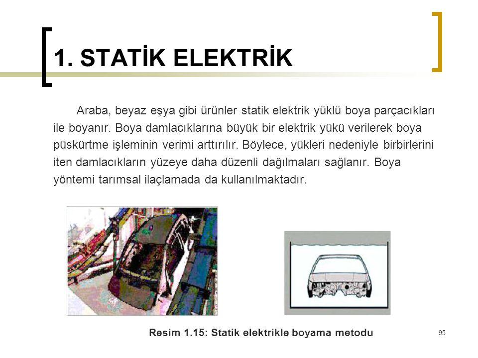 1. STATİK ELEKTRİK Araba, beyaz eşya gibi ürünler statik elektrik yüklü boya parçacıkları.
