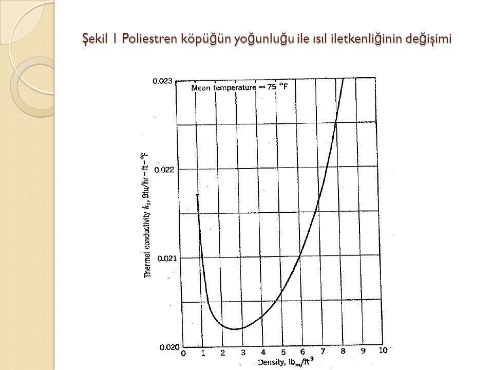 Şekil 1 Poliestren köpüğün yoğunluğu ile ısıl iletkenliğinin değişimi