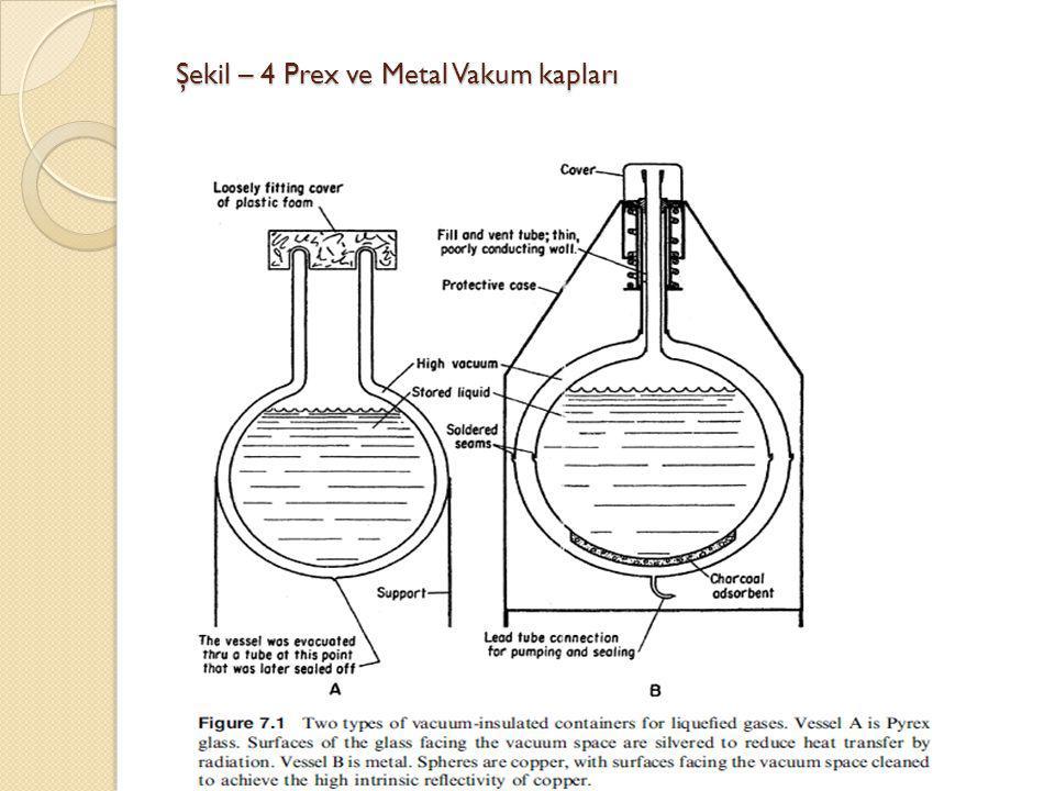 Şekil – 4 Prex ve Metal Vakum kapları