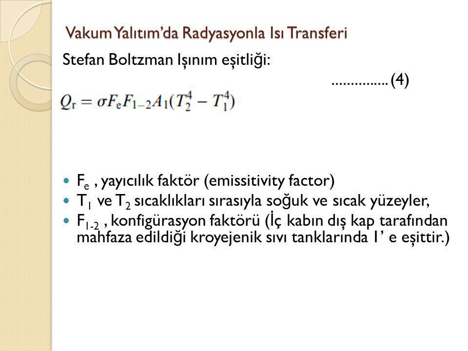 Vakum Yalıtım'da Radyasyonla Isı Transferi