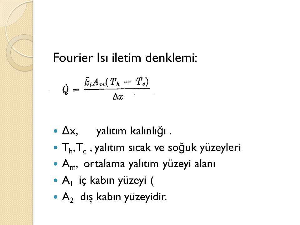 Fourier Isı iletim denklemi: