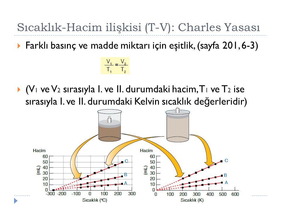 Sıcaklık-Hacim ilişkisi (T-V): Charles Yasası