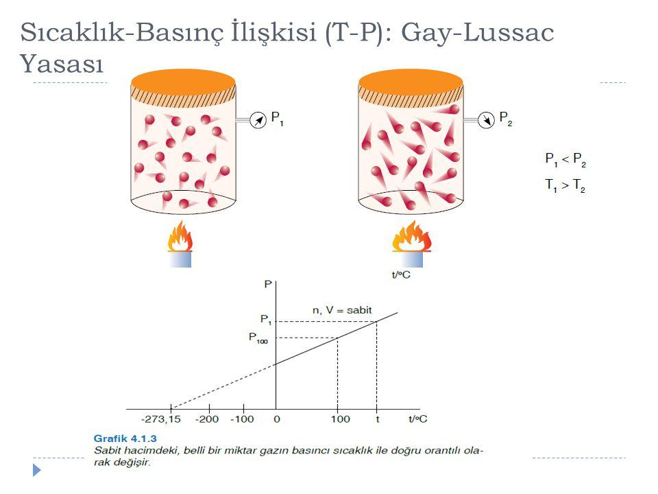 Sıcaklık-Basınç İlişkisi (T-P): Gay-Lussac Yasası