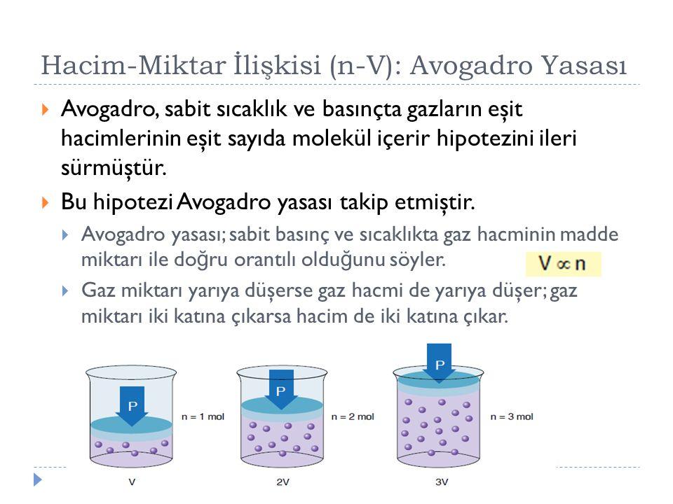 Hacim-Miktar İlişkisi (n-V): Avogadro Yasası