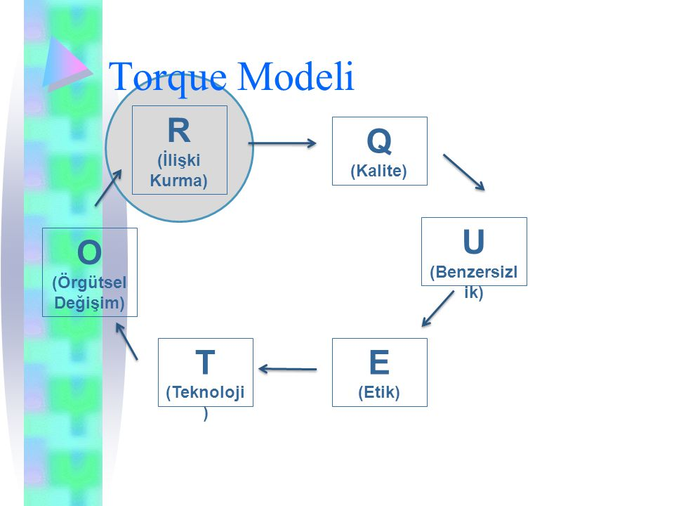 Torque Modeli R Q U O T E (İlişki Kurma) (Kalite) (Benzersizlik)