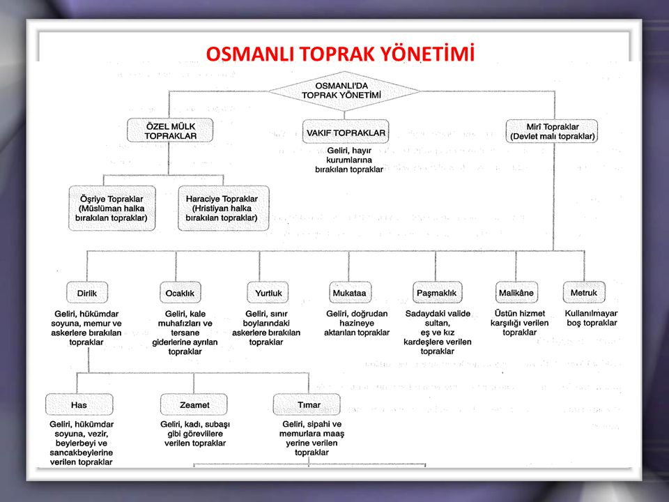 OSMANLI TOPRAK YÖNETİMİ