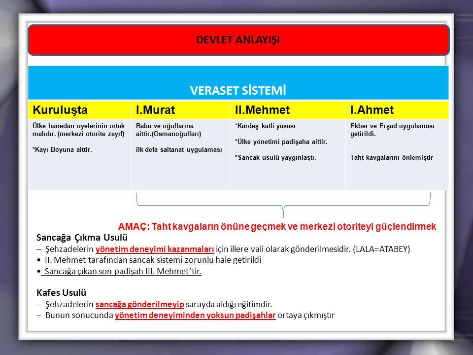 VERASET SİSTEMİ DEVLET ANLAYIŞI Kuruluşta I.Murat II.Mehmet I.Ahmet