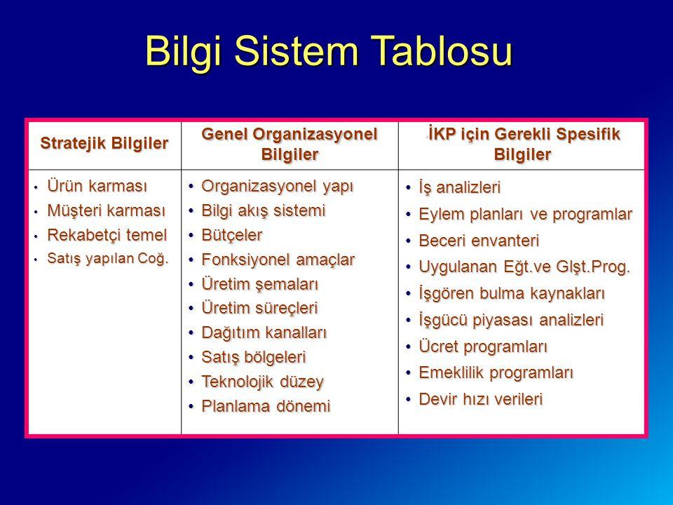 Genel Organizasyonel Bilgiler İKP için Gerekli Spesifik Bilgiler