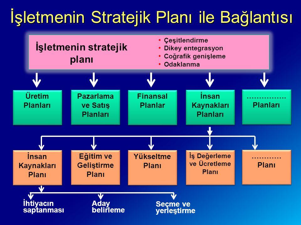 İşletmenin Stratejik Planı ile Bağlantısı