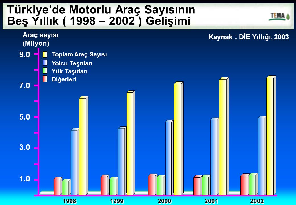 Türkiye'de Motorlu Araç Sayısının Beş Yıllık ( 1998 – 2002 ) Gelişimi
