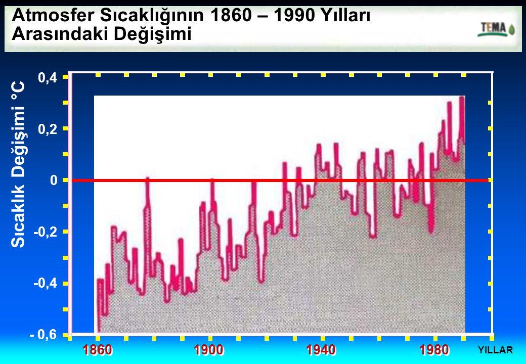 Atmosfer Sıcaklığının 1860 – 1990 Yılları Arasındaki Değişimi