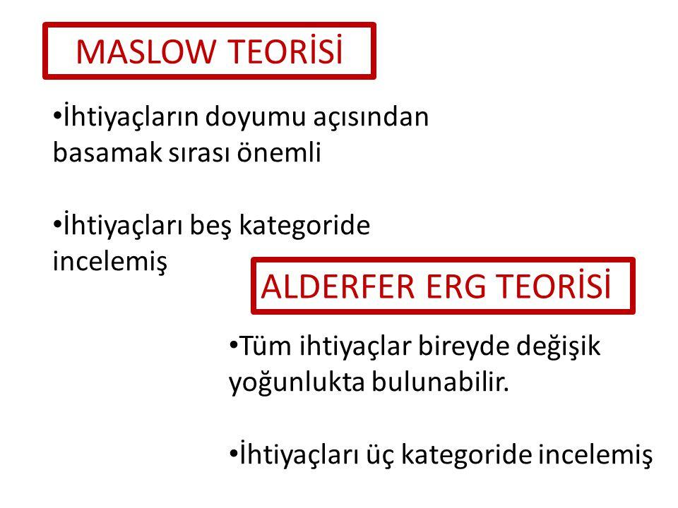 ALDERFER ERG TEORİSİ MASLOW TEORİSİ