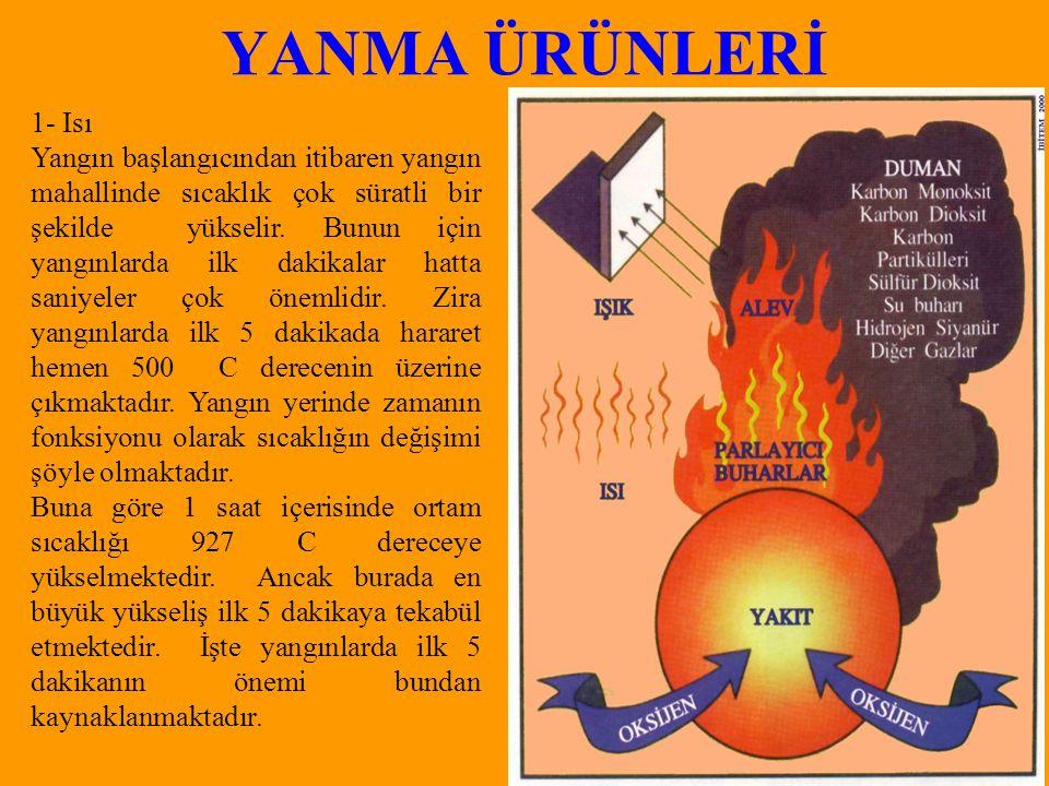 YANMA ÜRÜNLERİ 1- Isı.