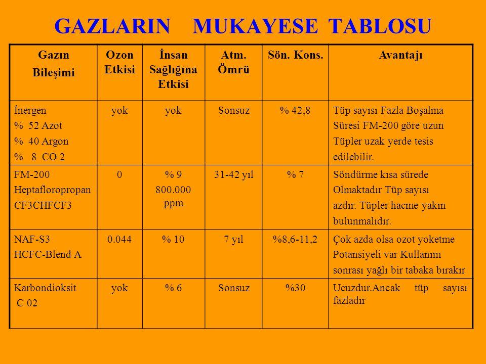 GAZLARIN MUKAYESE TABLOSU