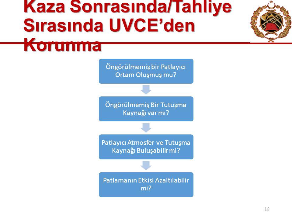 Kaza Sonrasında/Tahliye Sırasında UVCE'den Korunma