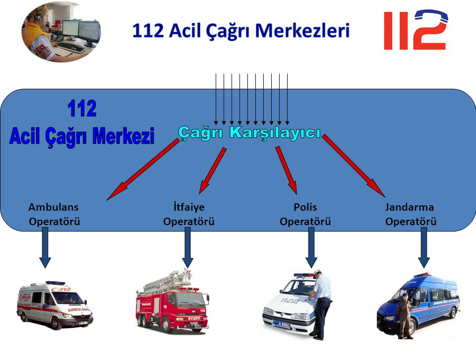 112 Acil Çağrı Merkezi Çağrı Karşılayıcı 112 Acil Çağrı Merkezleri