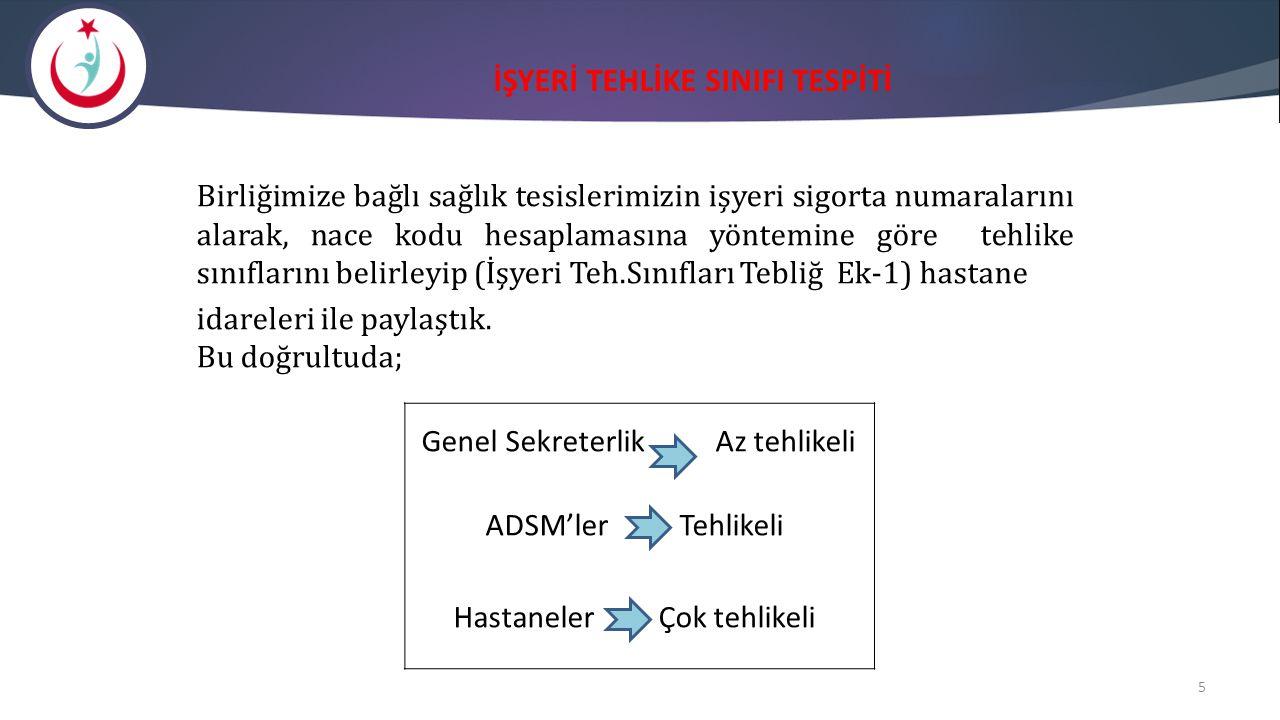 İŞYERİ TEHLİKE SINIFI TESPİTİ