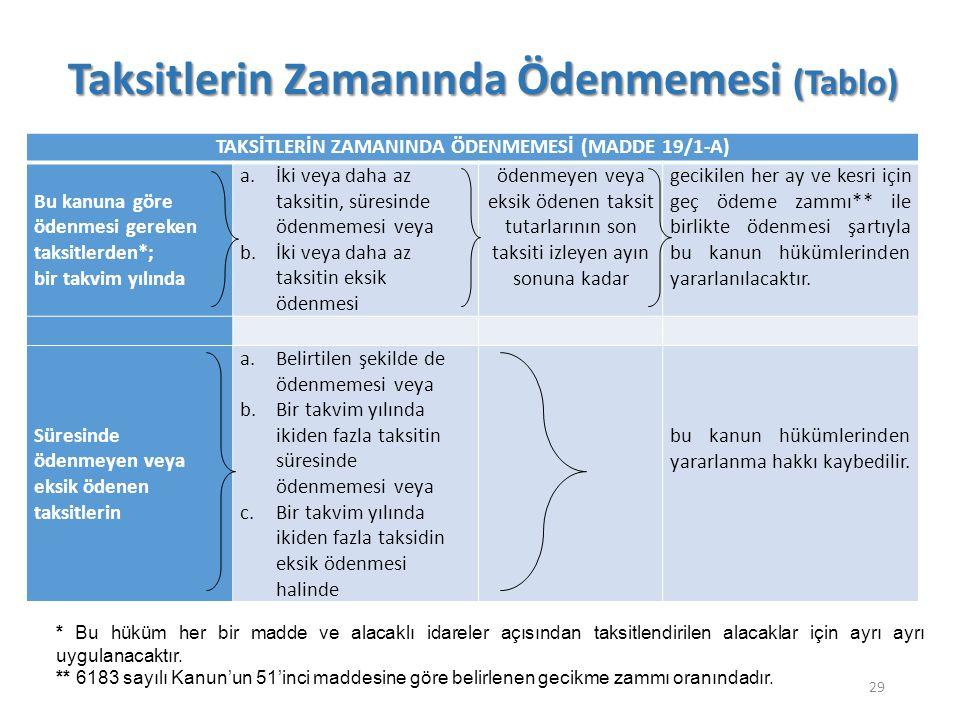 TAKSİTLERİN ZAMANINDA ÖDENMEMESİ (MADDE 19/1-A)