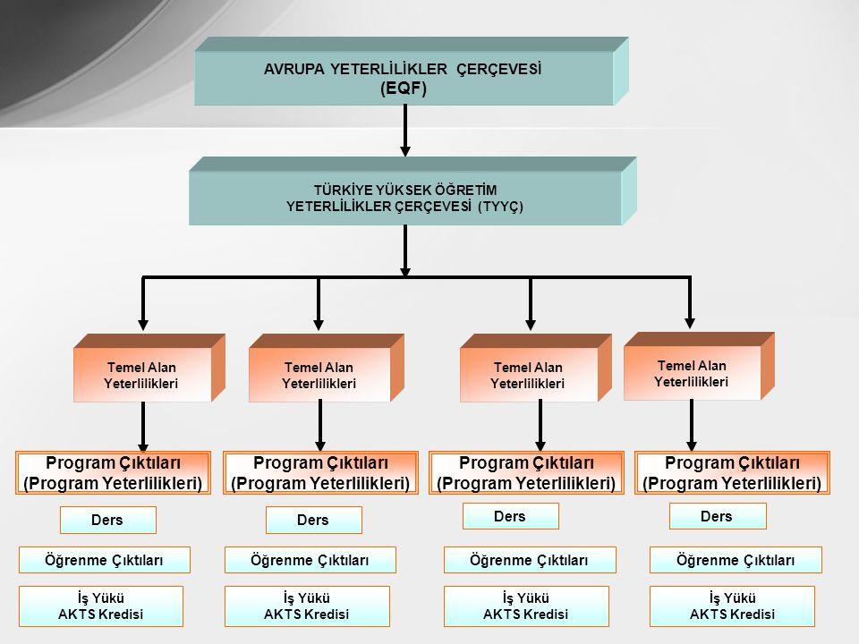 YETERLİLİKLER ÇERÇEVESİ (TYYÇ) (Program Yeterlilikleri)