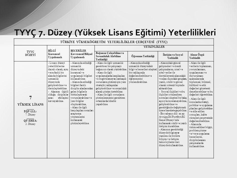 TYYÇ 7. Düzey (Yüksek Lisans Eğitimi) Yeterlilikleri