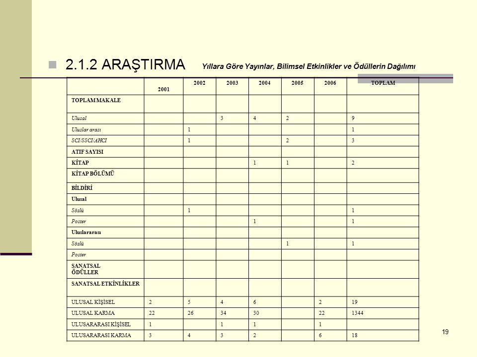 2.1.2 ARAŞTIRMA Yıllara Göre Yayınlar, Bilimsel Etkinlikler ve Ödüllerin Dağılımı. 2001. 2002. 2003.