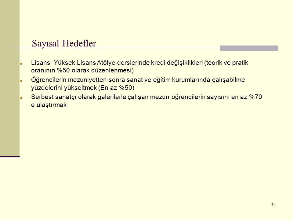 Sayısal Hedefler Lisans- Yüksek Lisans Atölye derslerinde kredi değişiklikleri (teorik ve pratik oranının %50 olarak düzenlenmesi)