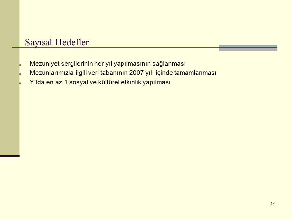 Sayısal Hedefler Mezuniyet sergilerinin her yıl yapılmasının sağlanması. Mezunlarımızla ilgili veri tabanının 2007 yılı içinde tamamlanması.