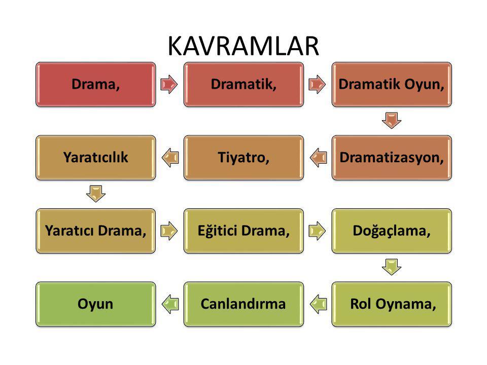 KAVRAMLAR Drama, Dramatik, Dramatik Oyun, Dramatizasyon, Tiyatro,