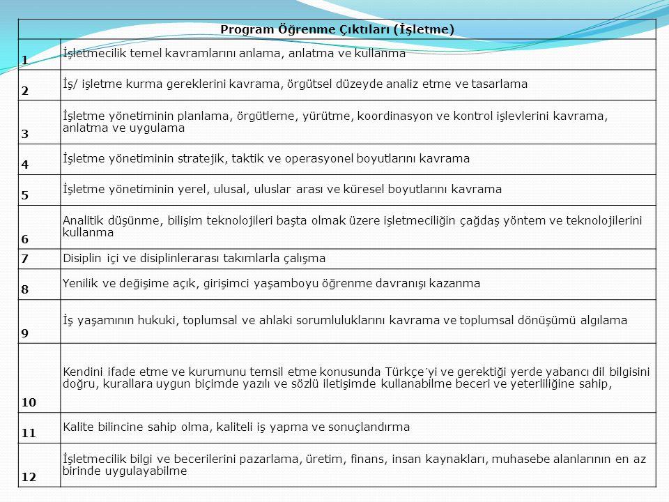 Program Öğrenme Çıktıları (İşletme)