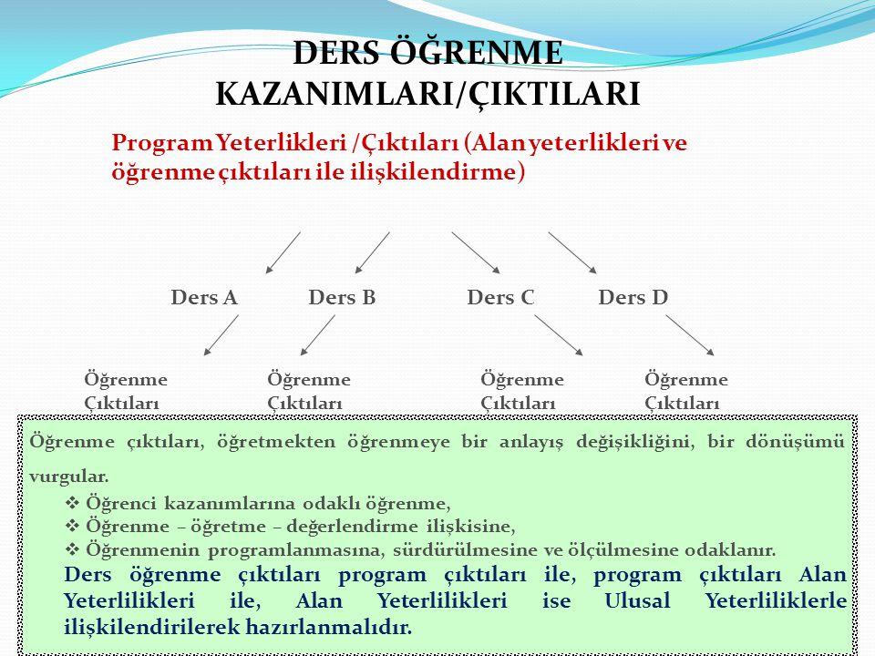 DERS ÖĞRENME KAZANIMLARI/ÇIKTILARI