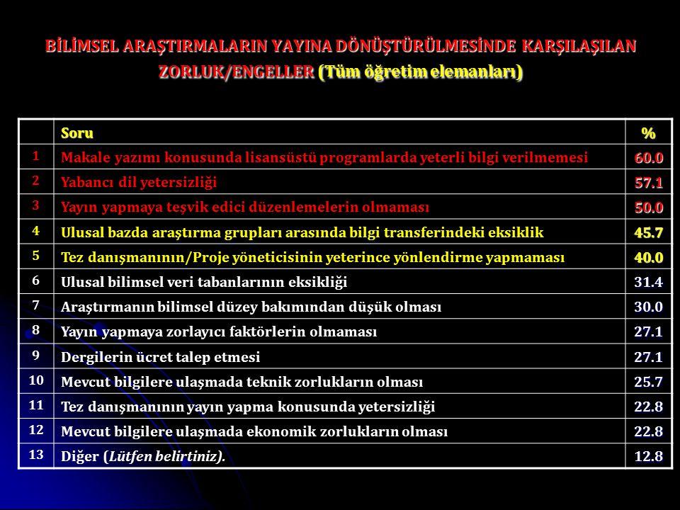 BİLİMSEL ARAŞTIRMALARIN YAYINA DÖNÜŞTÜRÜLMESİNDE KARŞILAŞILAN ZORLUK/ENGELLER (Tüm öğretim elemanları)