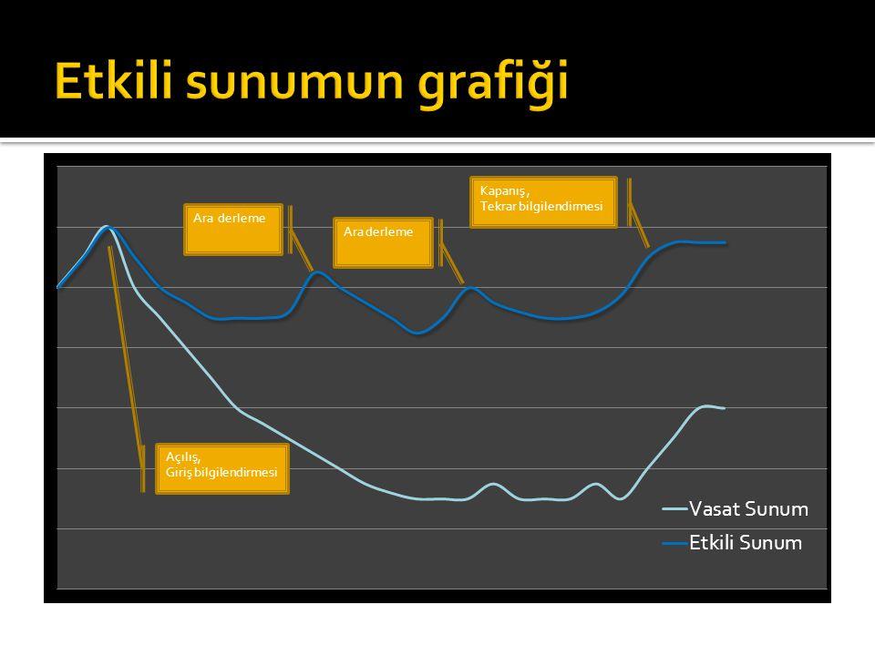 Etkili sunumun grafiği