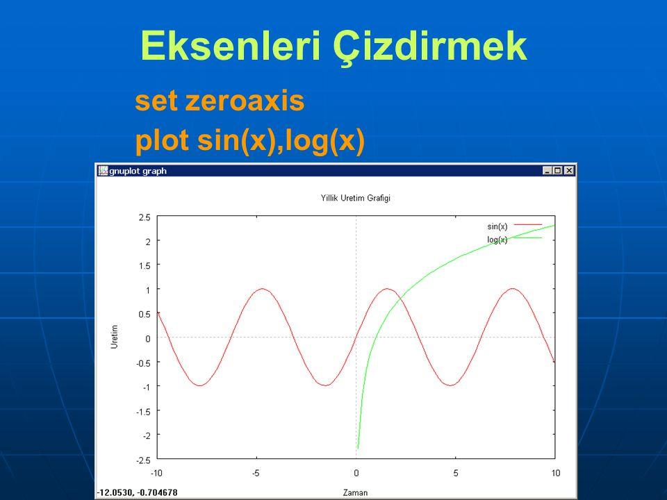 Eksenleri Çizdirmek set zeroaxis plot sin(x),log(x)