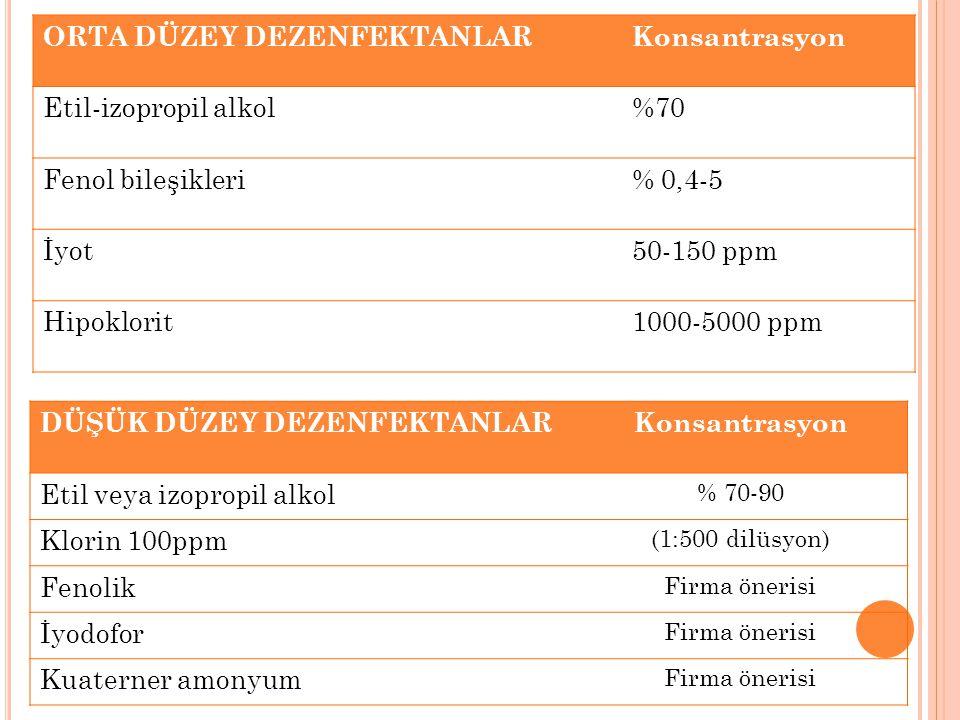 ORTA DÜZEY DEZENFEKTANLAR Konsantrasyon Etil-izopropil alkol %70