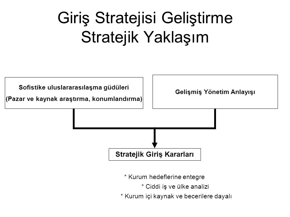 Giriş Stratejisi Geliştirme Stratejik Yaklaşım