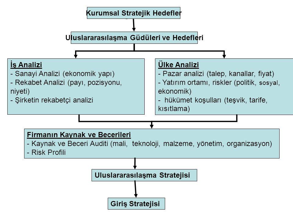 Kurumsal Stratejik Hedefler