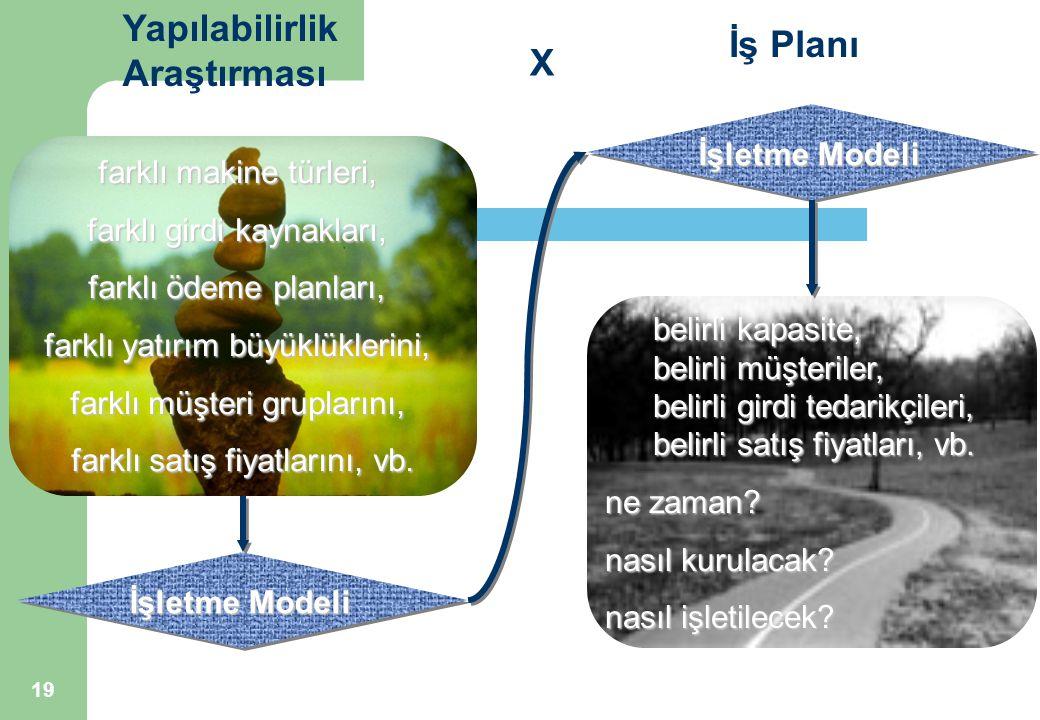 Yapılabilirlik İş Planı Araştırması X İşletme Modeli