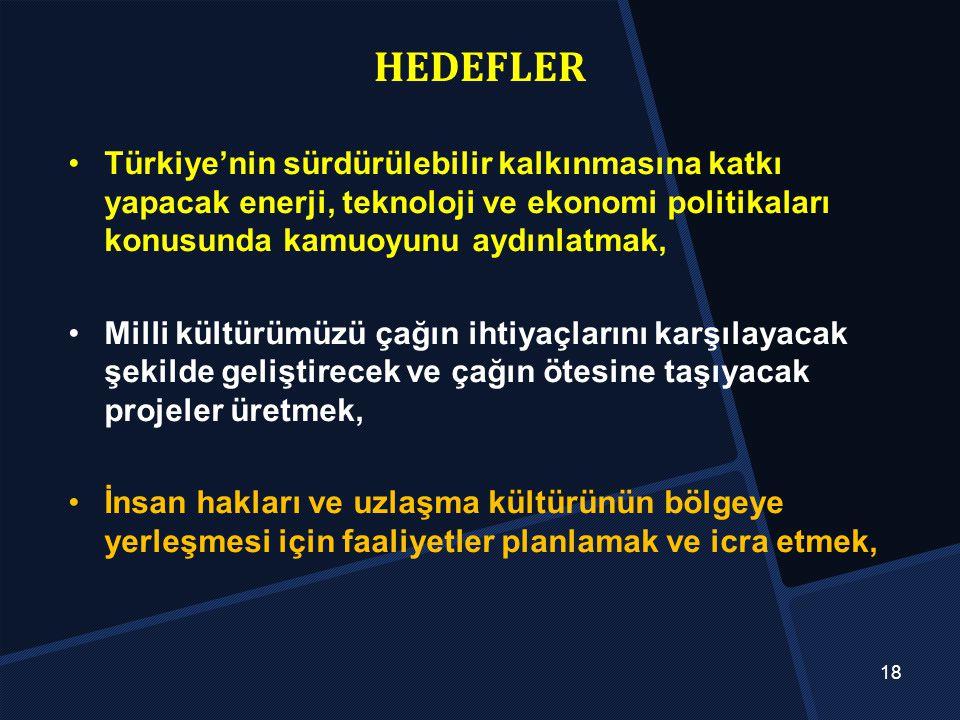 HEDEFLER Türkiye'nin sürdürülebilir kalkınmasına katkı yapacak enerji, teknoloji ve ekonomi politikaları konusunda kamuoyunu aydınlatmak,