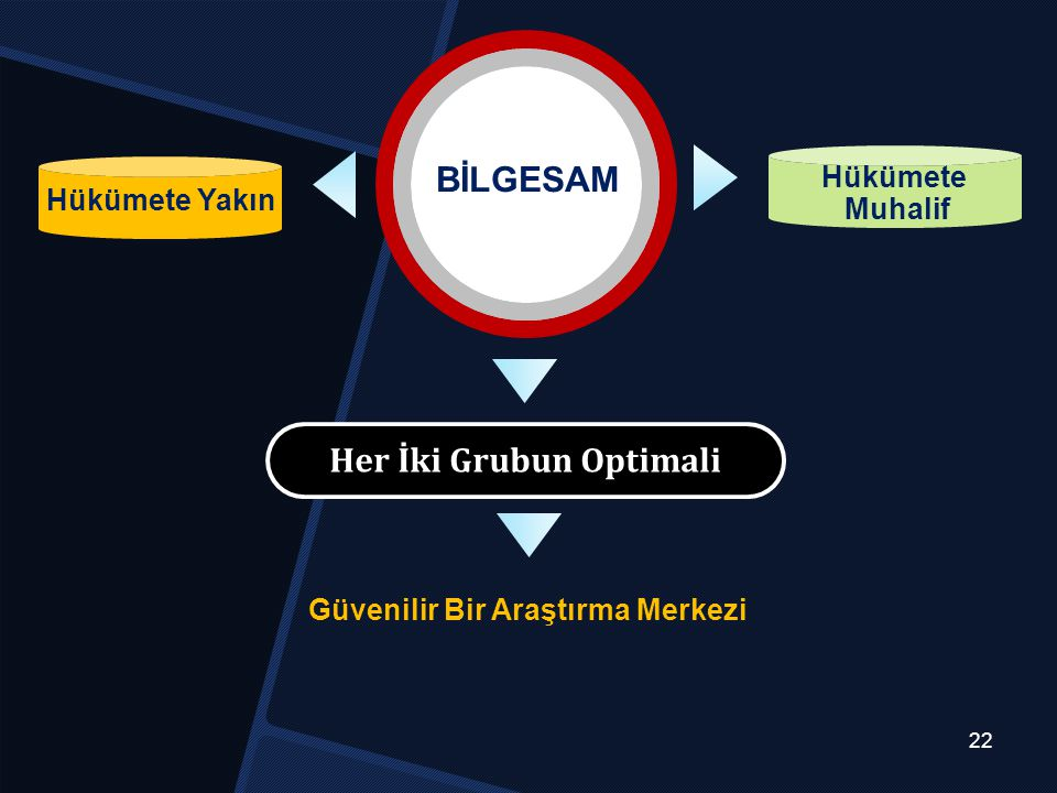 Her İki Grubun Optimali